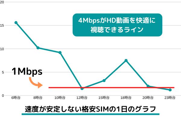 格安SIMグラフ