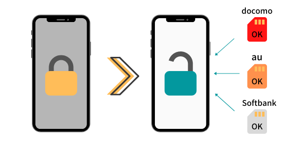 ドコモ、au、ソフトバンクのSIMロック解除方法
