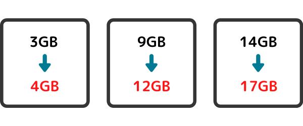 データ増量